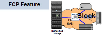 netapp_networking_protocols_04_fcp
