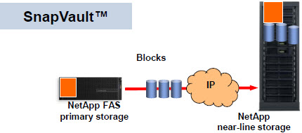 netapp_networking_protocols_05_snapvault