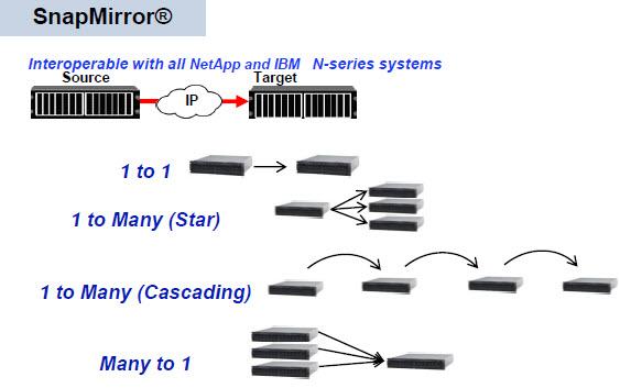 netapp_networking_protocols_09_snapmirror