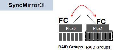 netapp_networking_protocols_10_syncmirror