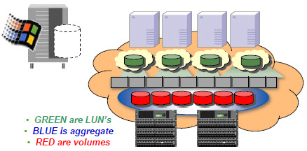 netapp_networking_protocols_14_snapdrive