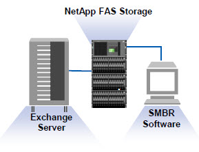 netapp_networking_protocols_15_singlemailboxrecovery