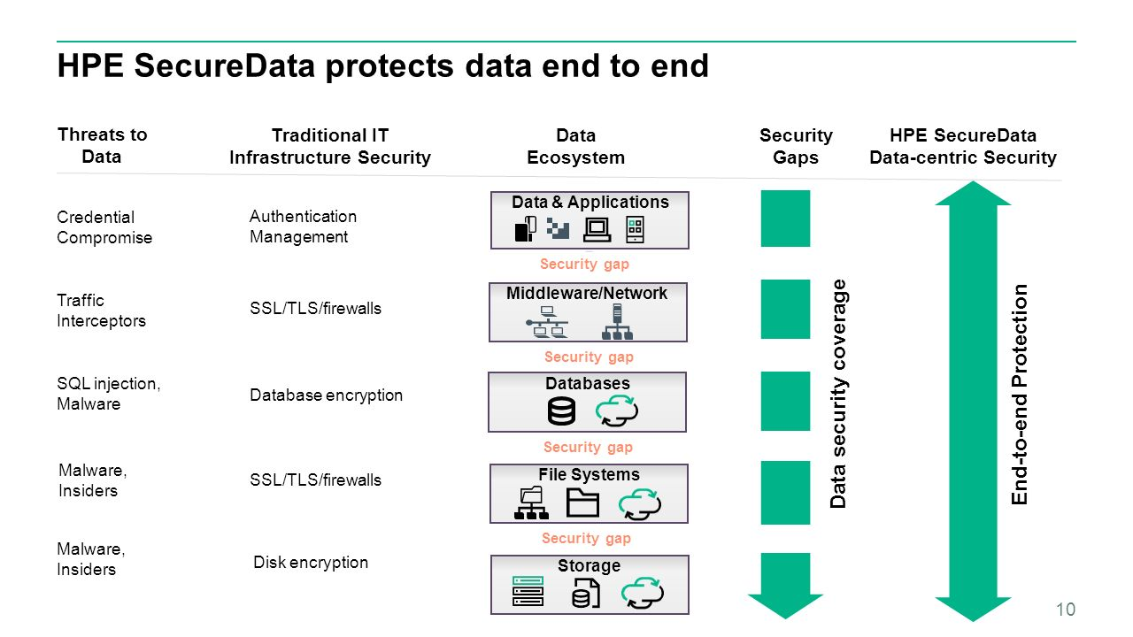 Hpe Security Securedata Bcc Services Database And Application Protection Format Preserving Encryption Fpe Is A Fundamentally New Approach To Encrypting Structured Data Such As Credit Card Or Social Numbers