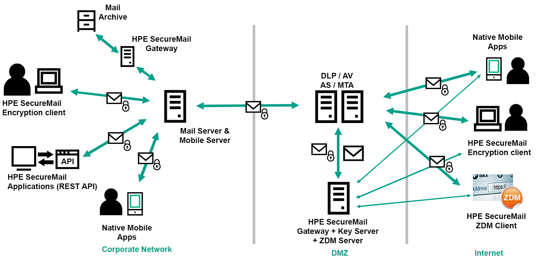 Hpe securemail bcc services integrated with your existing email workflows for a simple user experience pooptronica